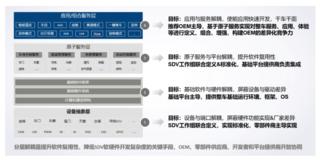 中国汽车工业协会SDV工作组携手60+成员单位联合发布《SDV服务API参考》规范,软件定义汽车迈出关键实质性一步